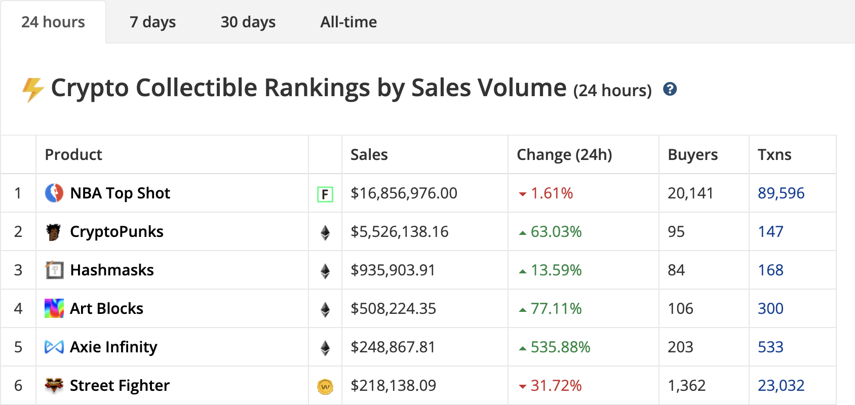 CryptoSlam 24 hours sales by volume