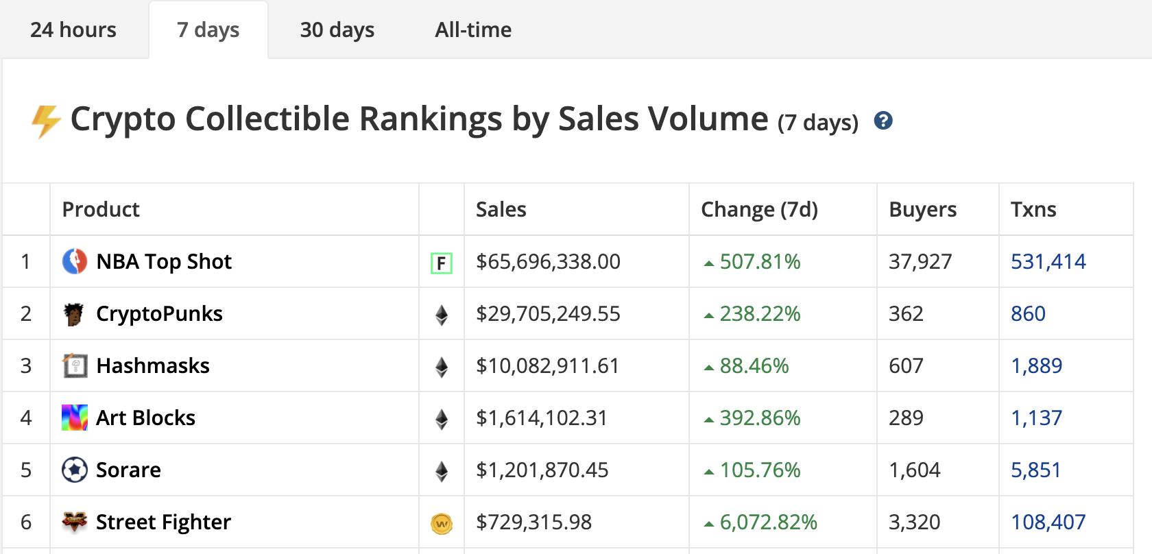 CryptoSlam 7 days sales by volume