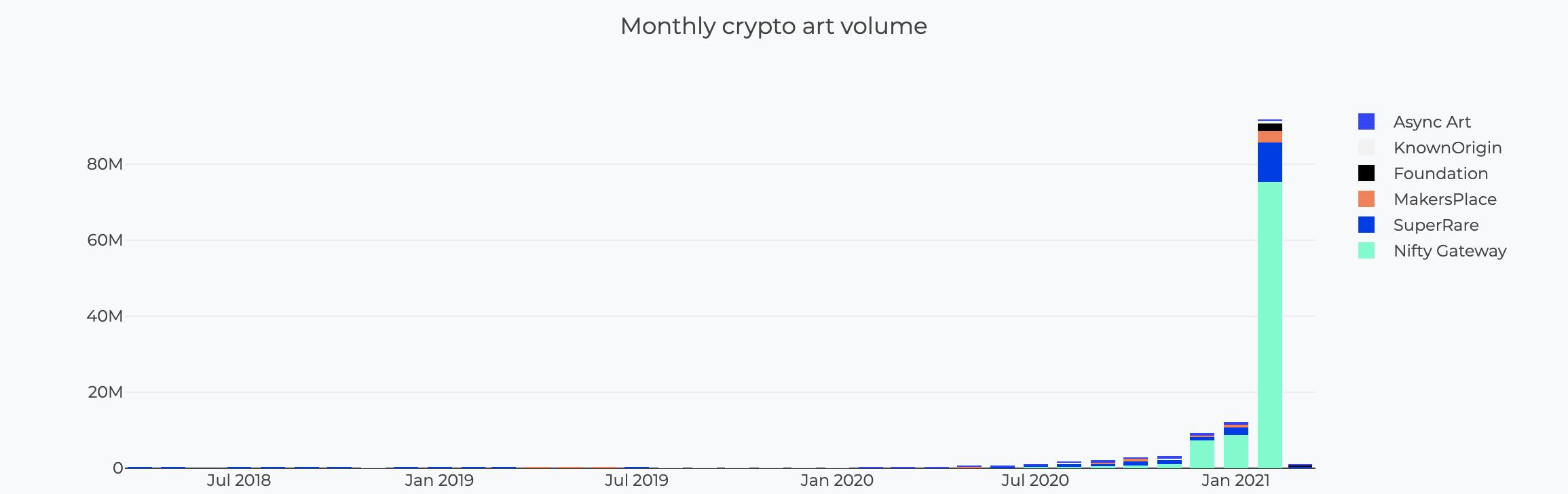 Monthly Crypto Art Volume