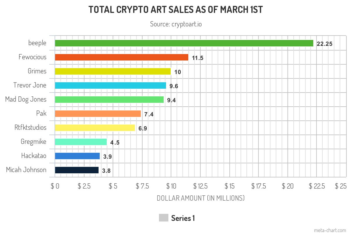 Total Crypto Art Sales