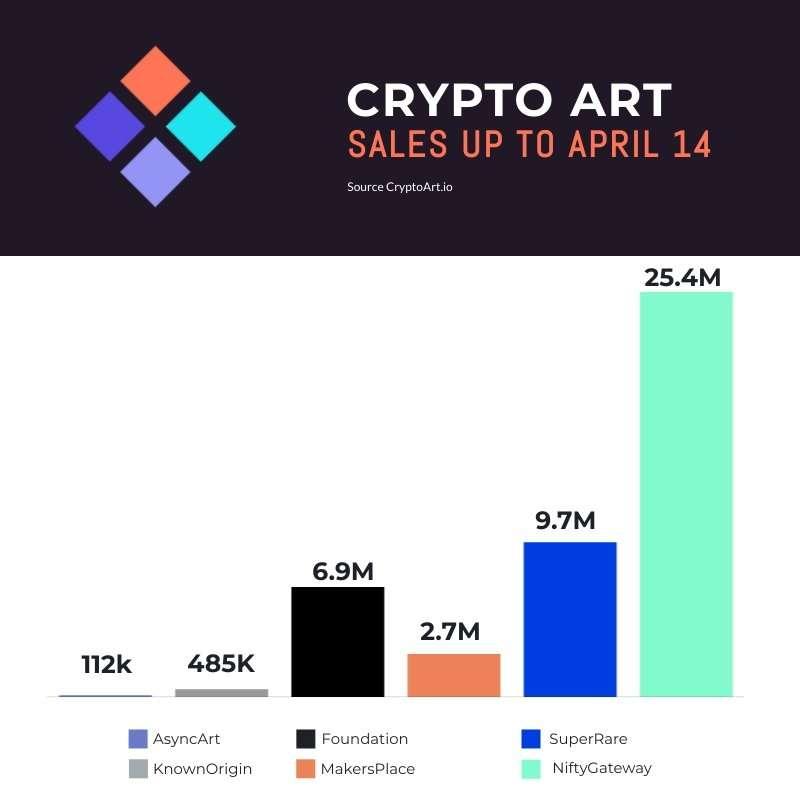 Crypto Art Sales - April 14