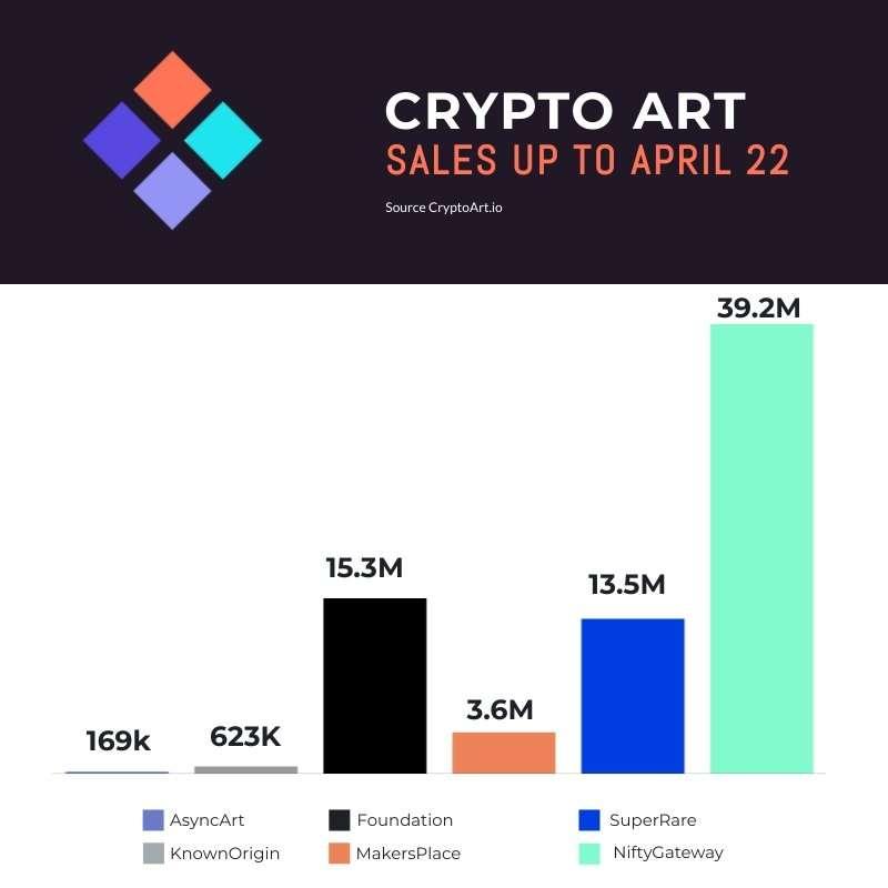 Crypto Art Sales April 22