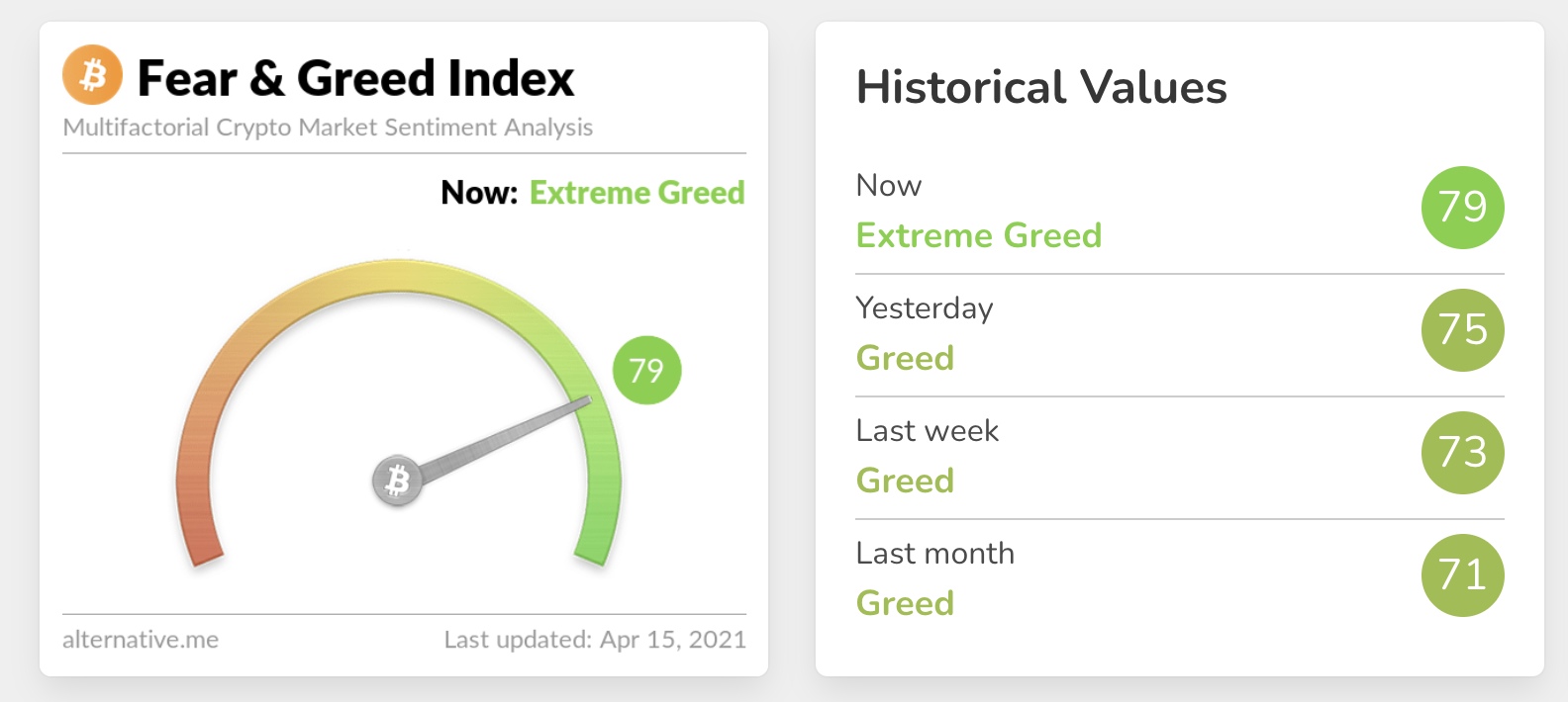 Fear and Greed Index - April 15th