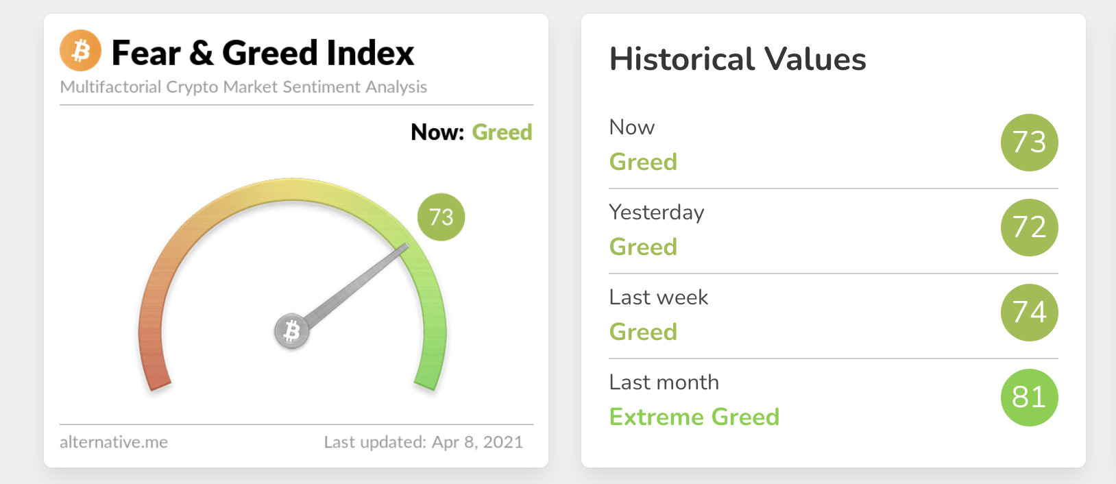 Fear & Greed Index - April 7
