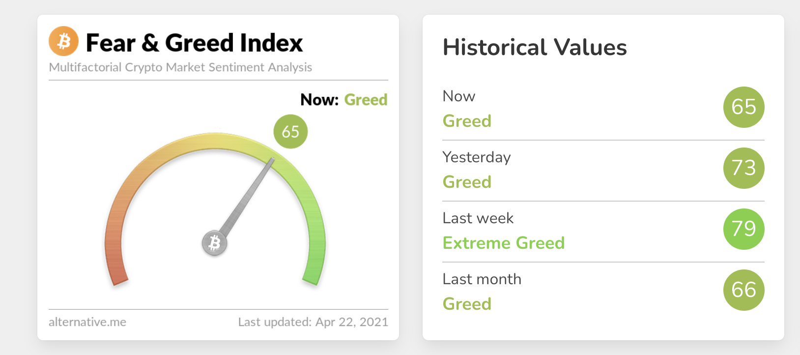 Fear and Greed Index - 22 April