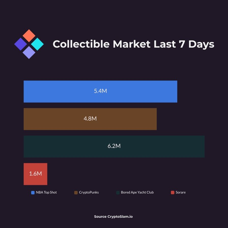 Collectible Markets June 3