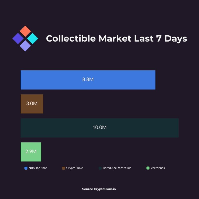 Collectibles Markets June 10