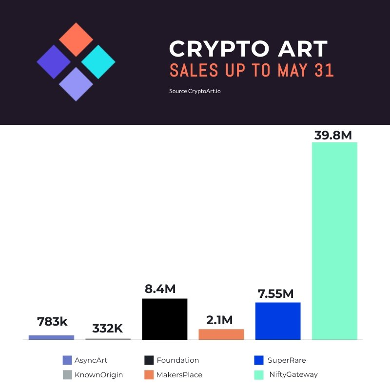 Crypto Art End Of Month
