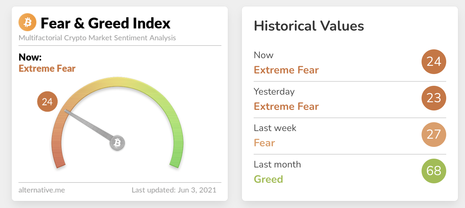 Fear and Greed Index June 3rd