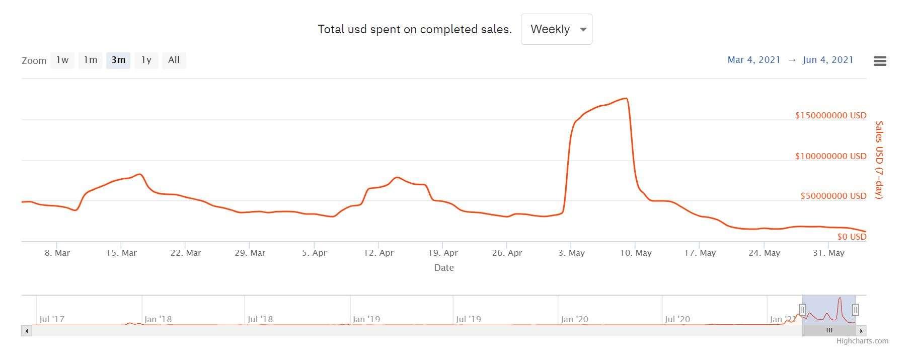 NFT Sales