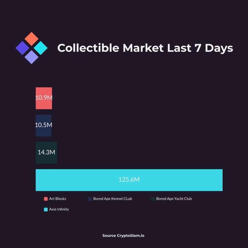 Collectible Markets Jul 23