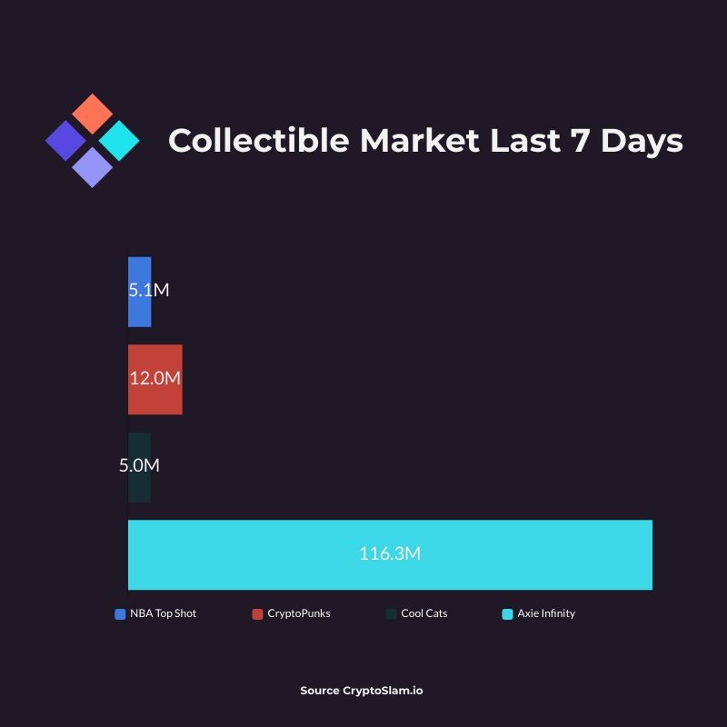 Collectible Market Last 7 Days