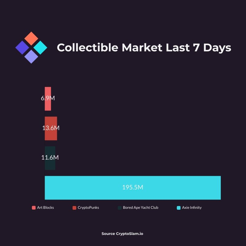 Collectible Markets July 16