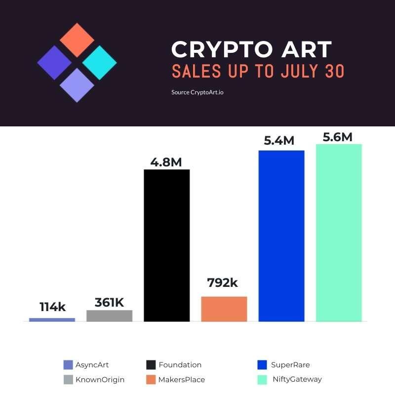 Crypto Art Sales 24-30 July
