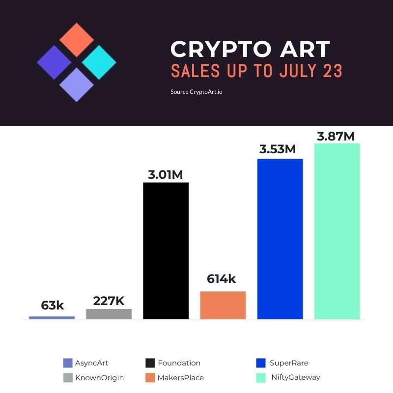 Crypto Art Sales July 23