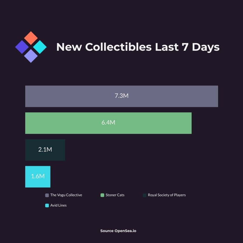 New Collectibles Last 7 Days