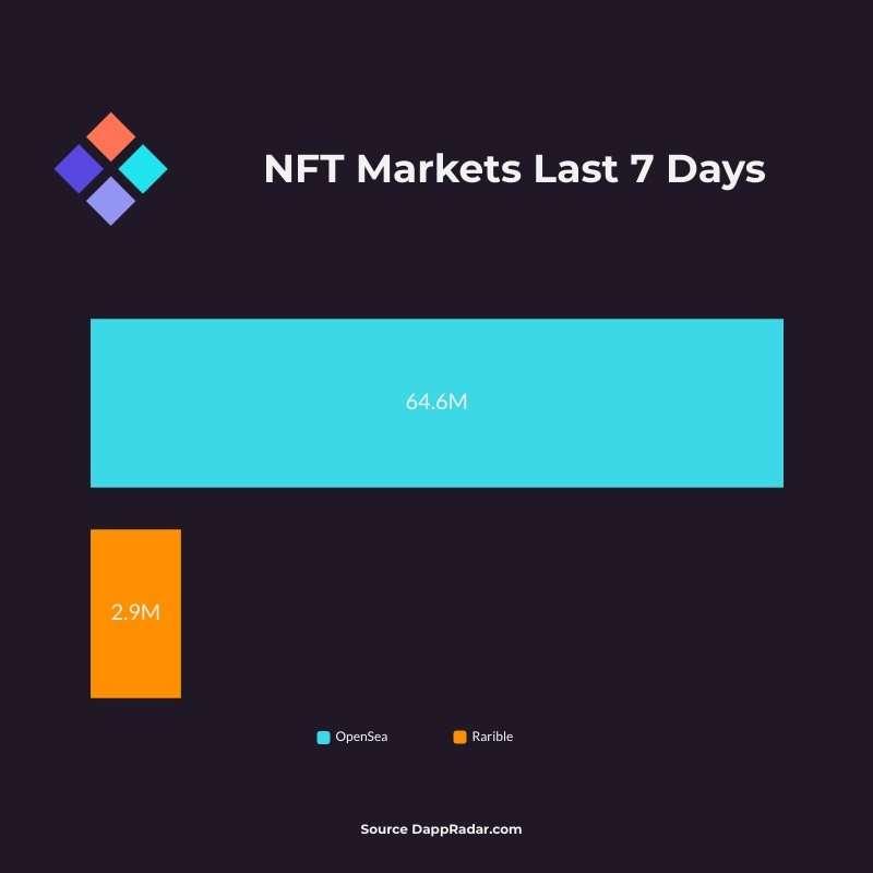 NFT Markets Sales July 16