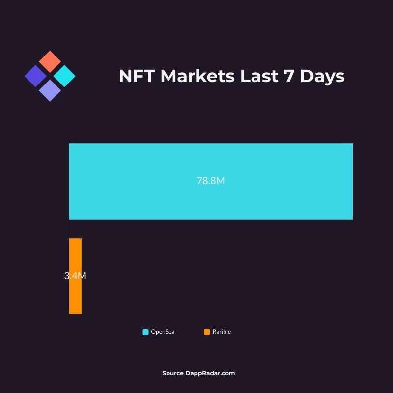 NFT Markets Jul 23