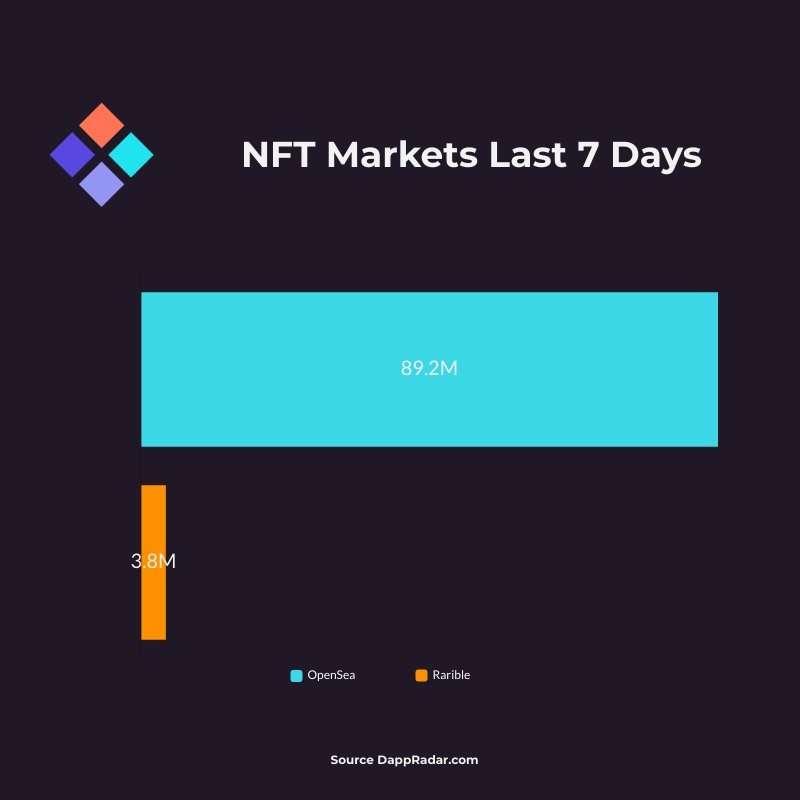 NFT Markets Jul 24-30