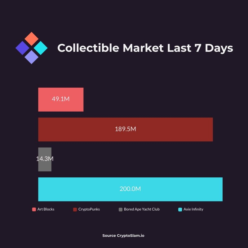 Collectible Markets - Aug 6th