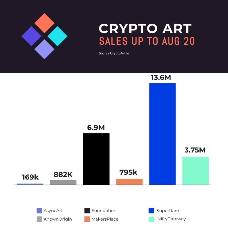 Crypto Art Sales Analysis Aug 20