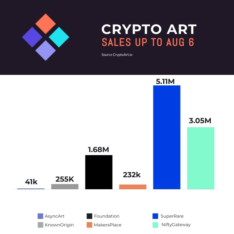 Crypto Art Sales August 6th