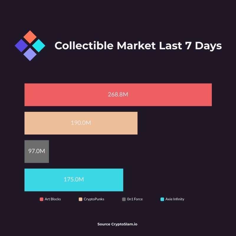 Crypto Collectibles Markets Aug 27