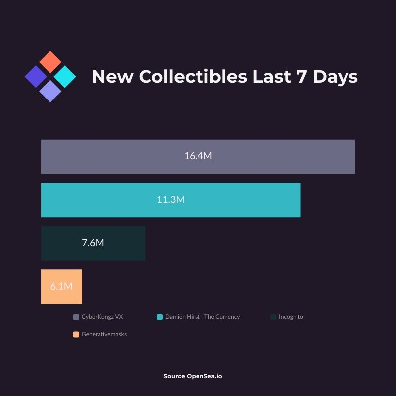 New Collectibles Sales Data