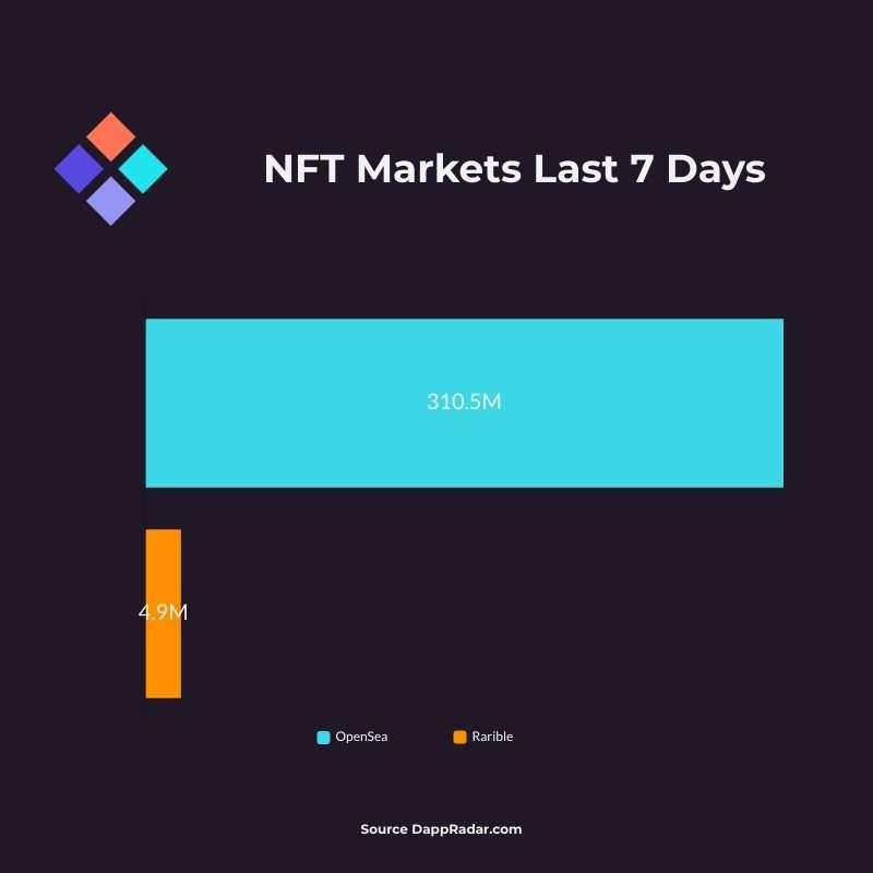 NFT Market Sales - Aug 6th