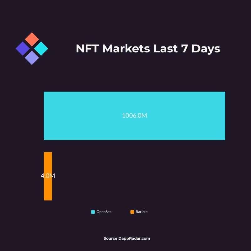 NFT Markets Sales