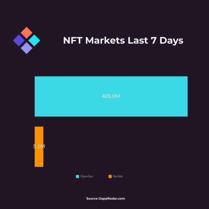 NFT Markets Sales Analysis