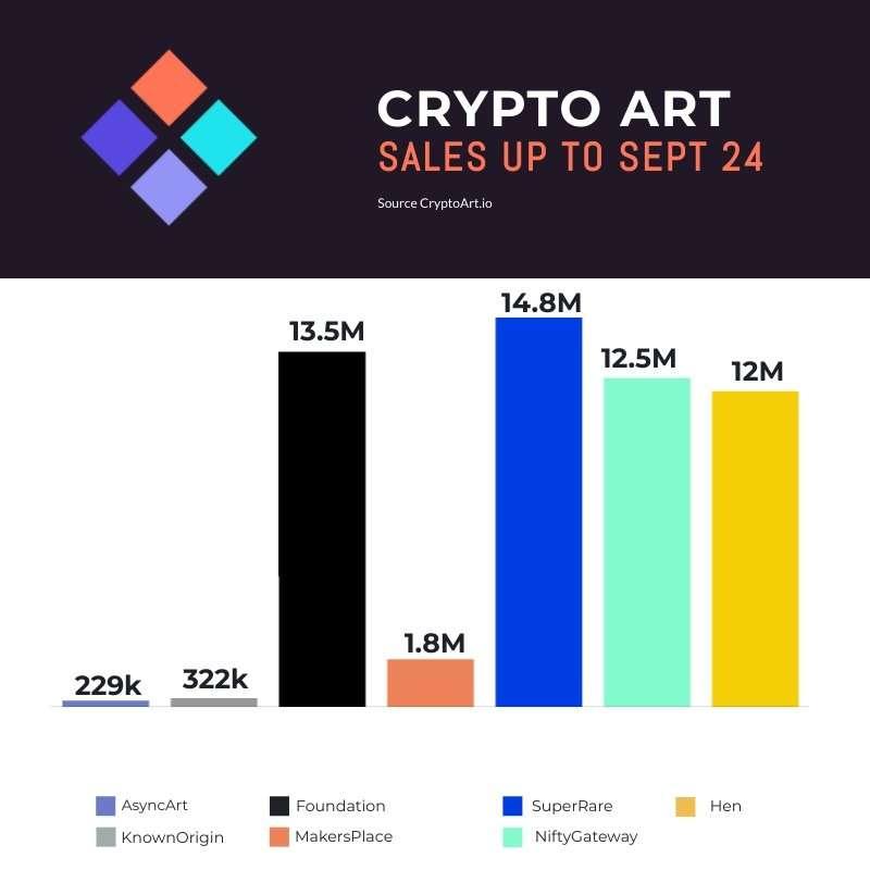 Crypto Art Sales September 24th