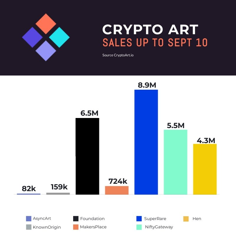 Crypto Art Sales September 10