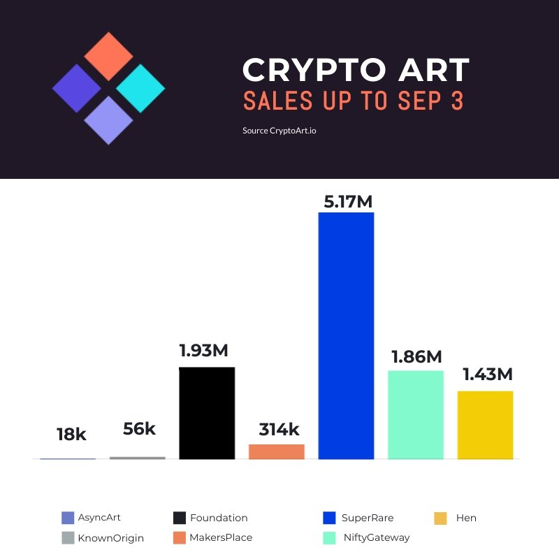 CryptoArt September 3rd