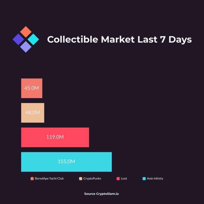 NFT Collectible Market Top 4 - September 10