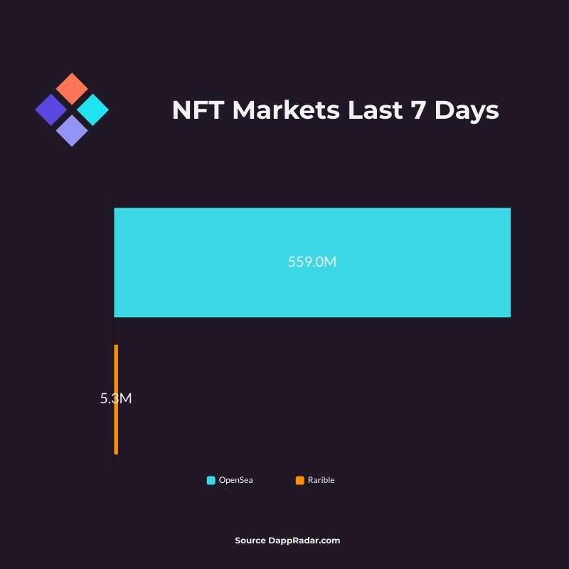 NFT Market Sales Data September 24th