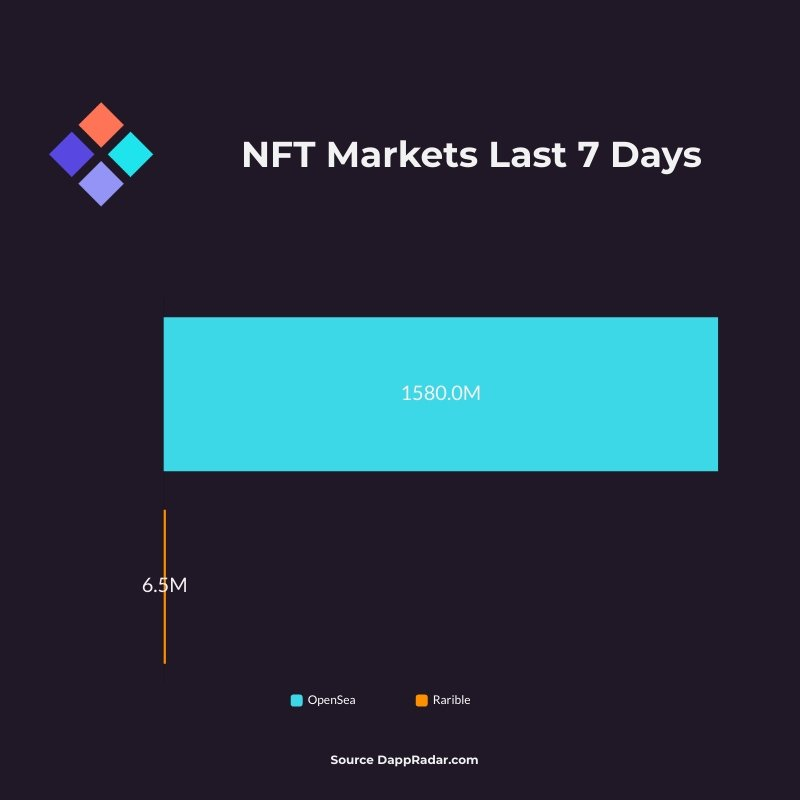 NFT Markets Last 7 Days