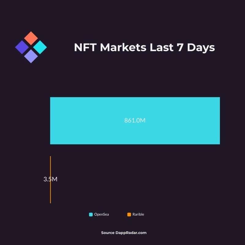 NFT Markets Data September 10