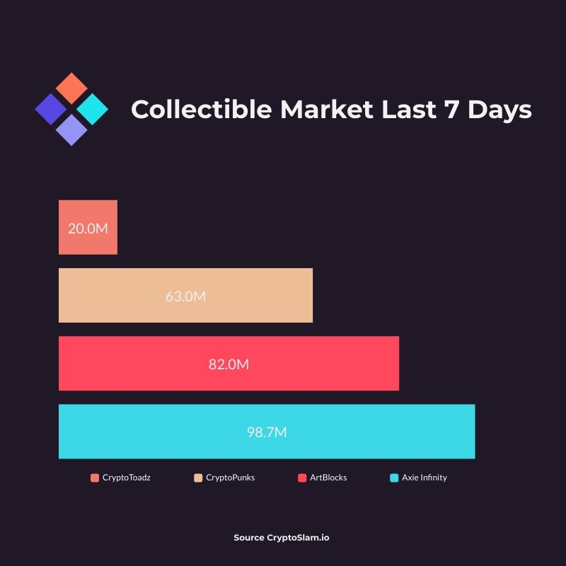 Collectible Markets Last 7 Days