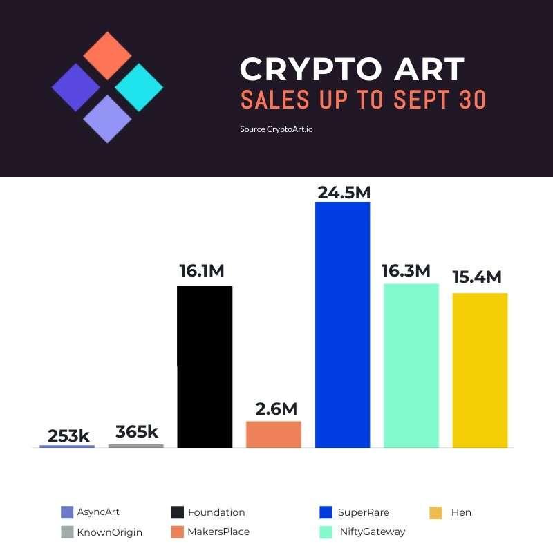 Crypto Art Sales