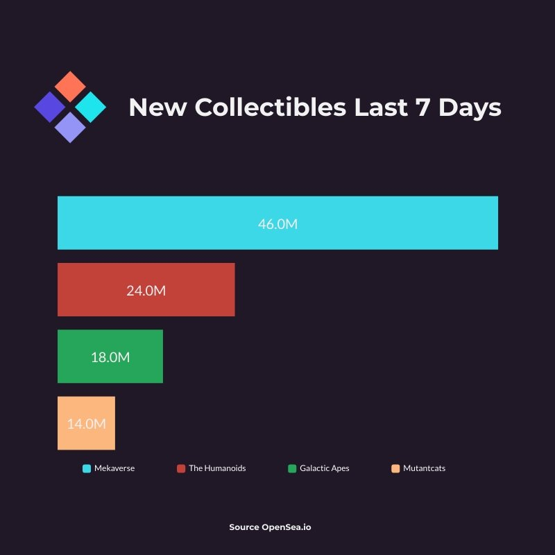 New Collectible Markets Last 7 Days